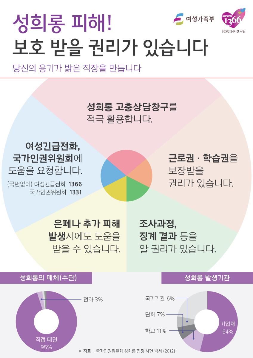 2015년+성희롱+인포그래픽+-+성희롱+피해,+보호+받을+권리가+있습니다+(20150324).jpg
